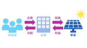 株式会社エコスタイル(エコの輪)の画像2